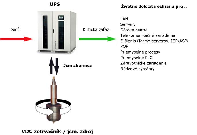 Rotačné záložné zdroje 100 kVA – 500 kVA