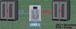 master-switch-v-rezime-redundancie